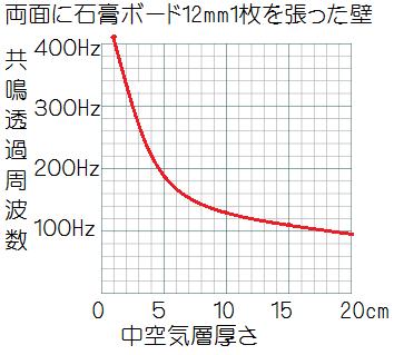 両面石膏ボード12mm張りの時の中空気層厚さ共鳴透過周波数の関係グラフ