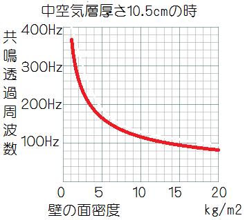 中空層厚さ10.5cmで壁面密度と共鳴透過周波数の関係グラフ